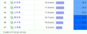 長野県の家は寒すぎる?データから見る断熱性能の重要性